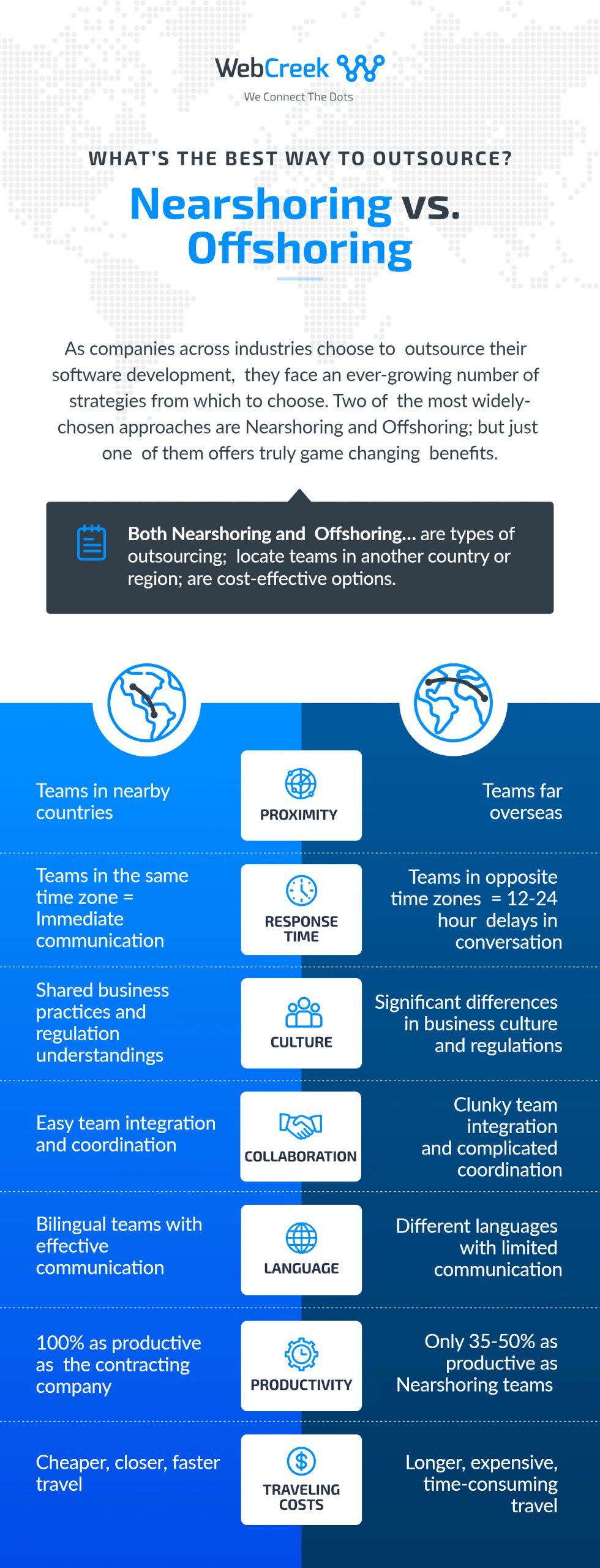 offshoring vs nearshoring infographic - what is the best way to outsource?