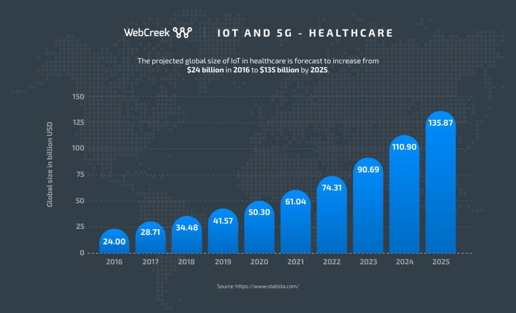iot and 5g in healthcare