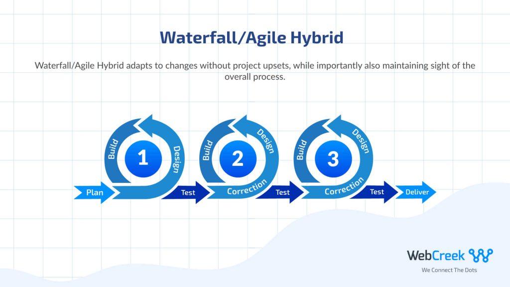 waterfall agile hybrid
