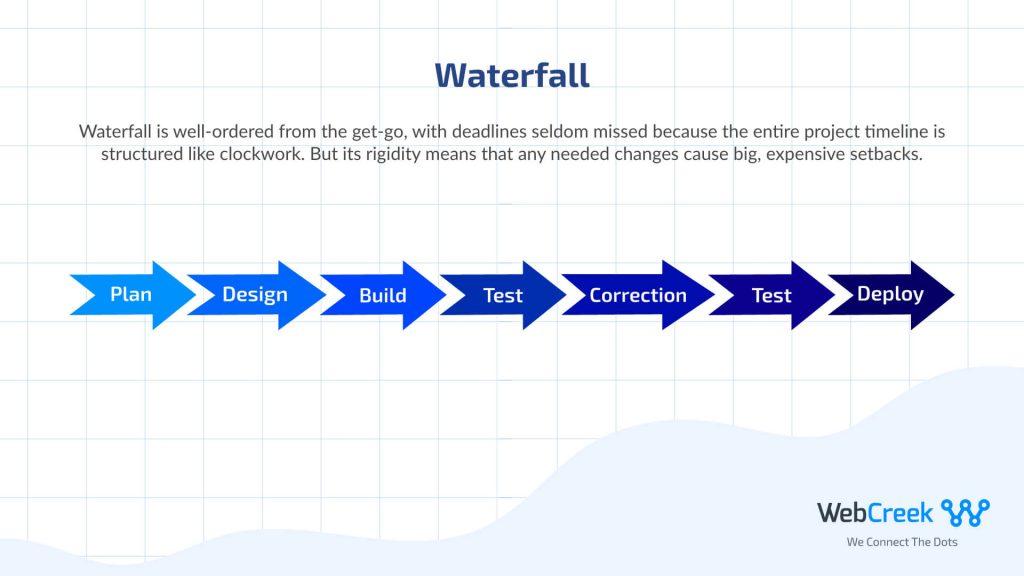 waterfall methodology