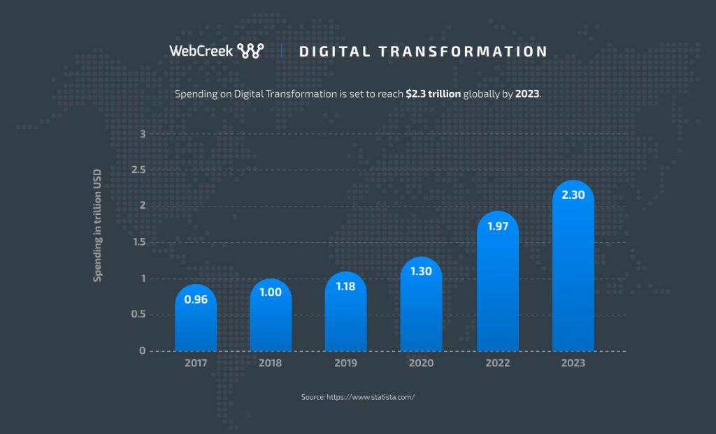digital transformation growth