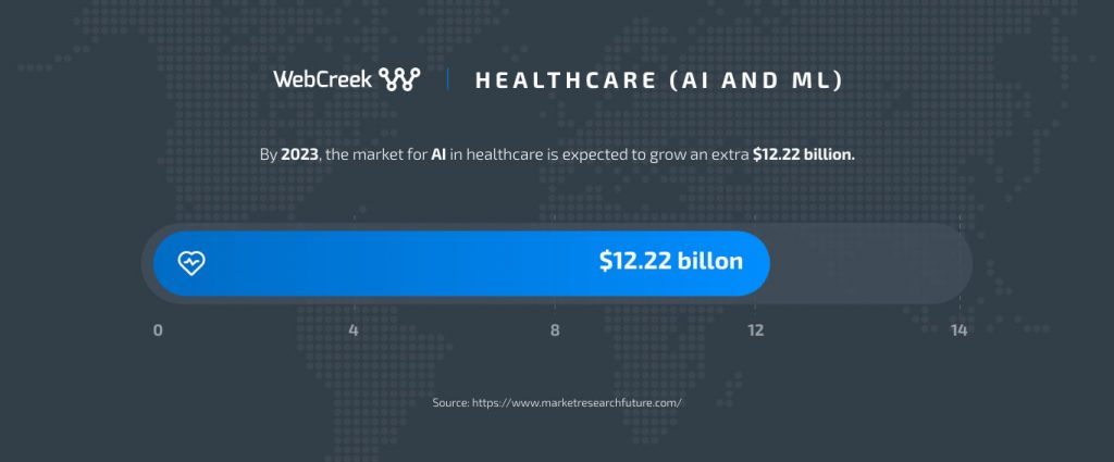 ai and ml growth in healthcare