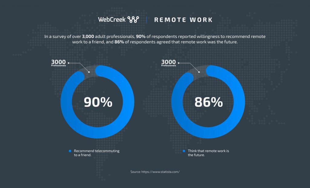 remote work trends