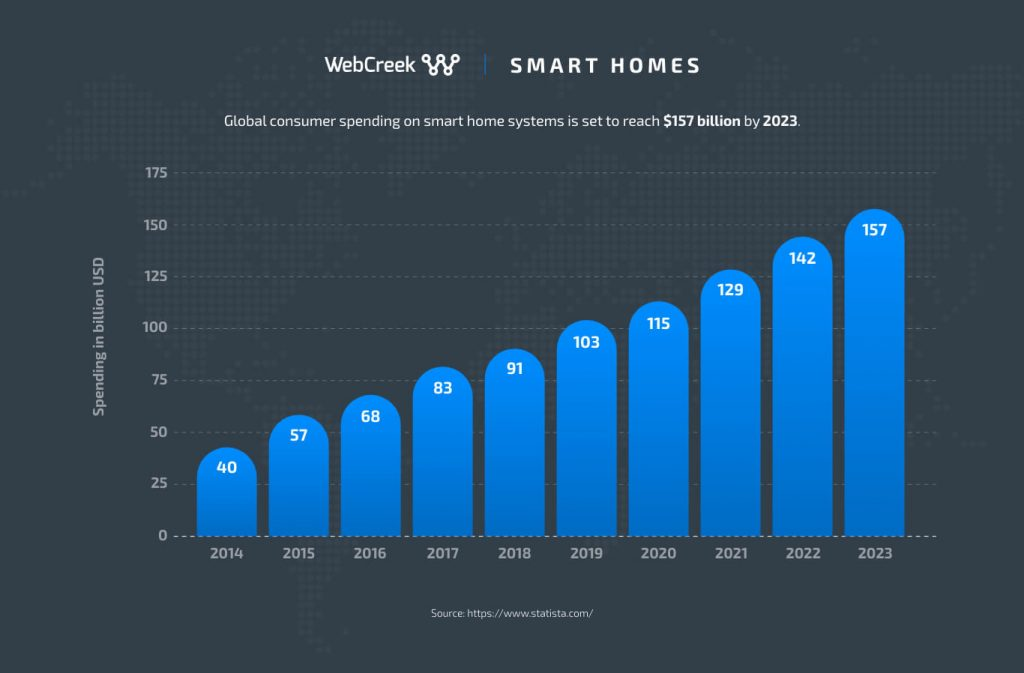 smart homes growth