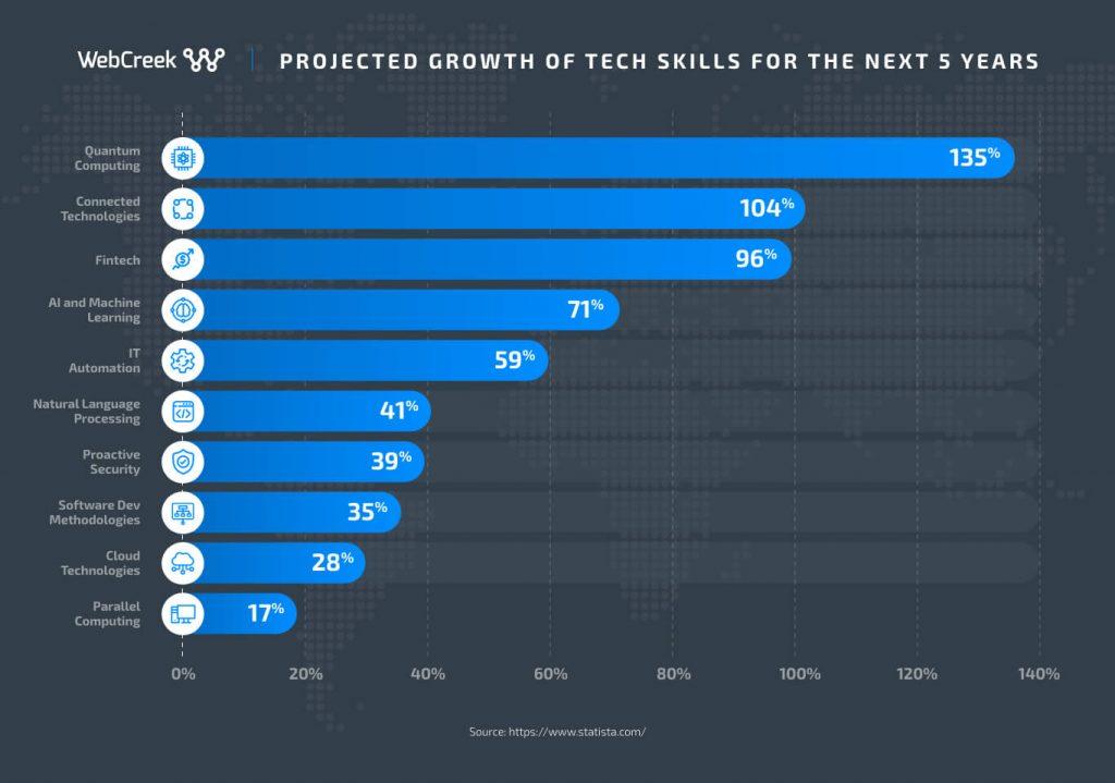 tech skills growth next 5 years